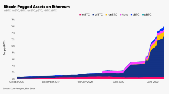Bitcoin pegged assets on Ethereum. Image: Glassnode