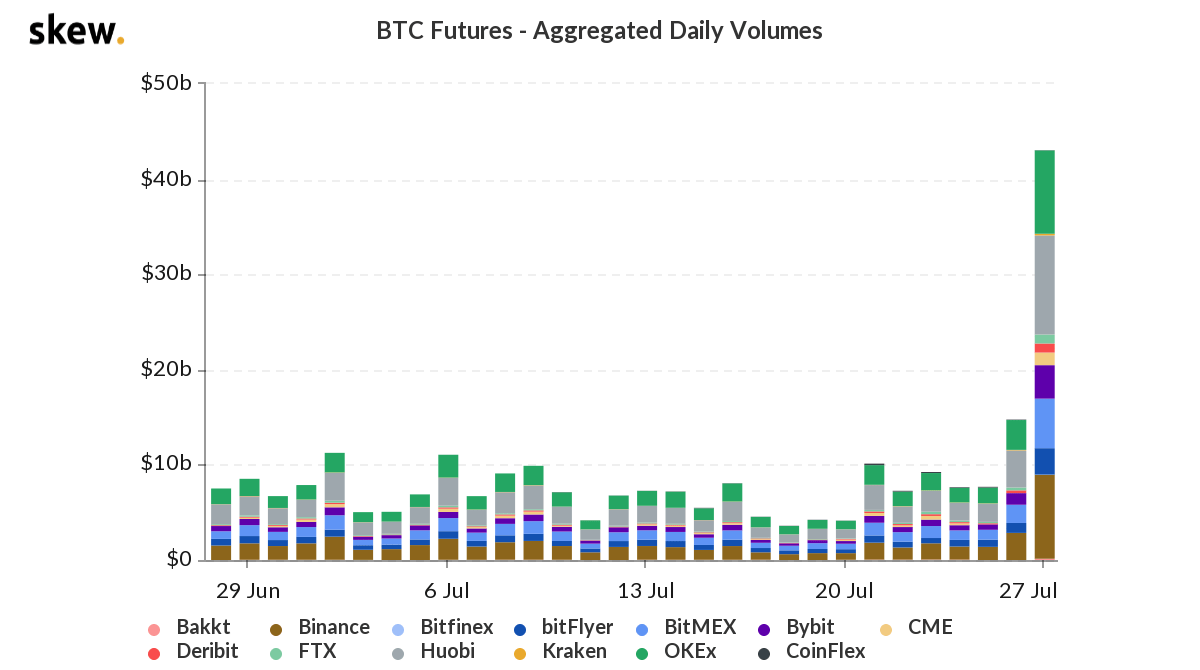 Bitcoin futures aggregated daily volumes. Source: Skew