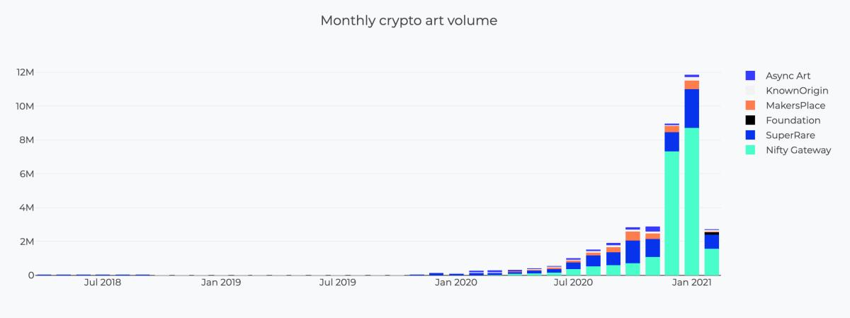 crypto art data