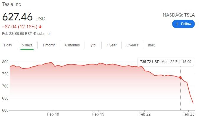 Tesla's stock price