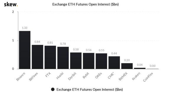 Ethereum futures open interest in billions. Source: Skew