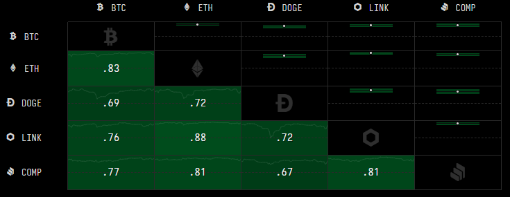 Black box with green boxes showing correlations between cryptocurrencies.