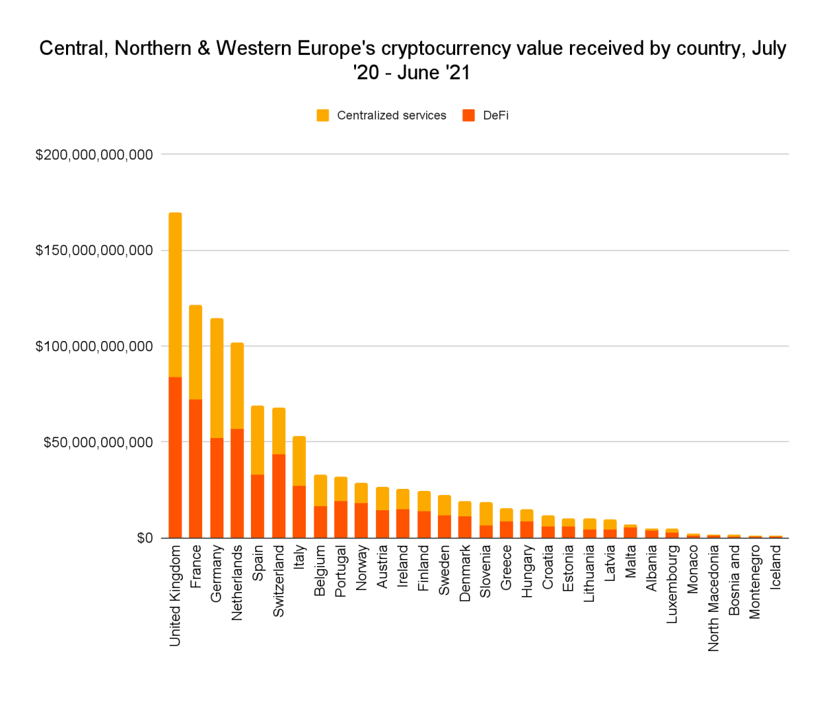 Central, Northern, and Western Europe's crypto value received by country from July 2020 to June 2021