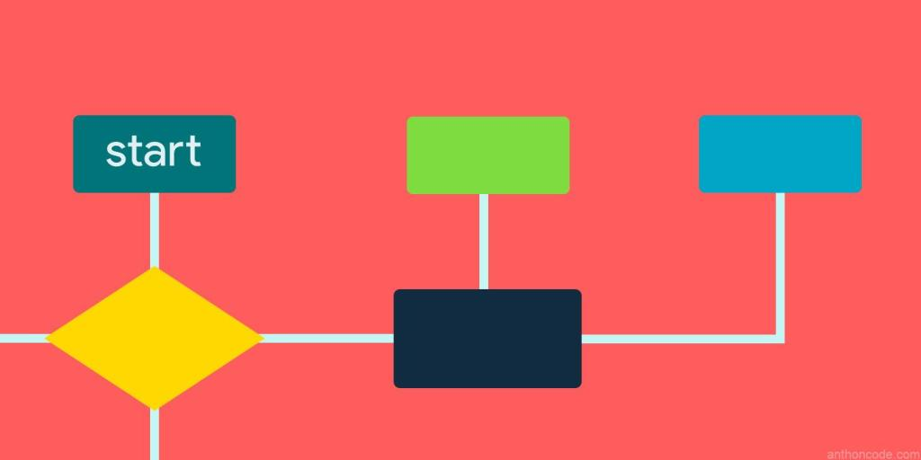 Curso gratis de programación con Diagramas de Flujo