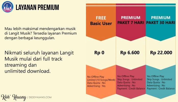 layanan premium - Langit Musik, Cara Keren Nikmati Musik Digital Secara Legal