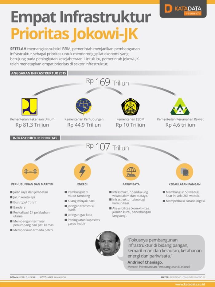 infrastruktur jokowi - Agromarine, Solusi Infrastruktur Prioritas Jokowi Bagi Tidore