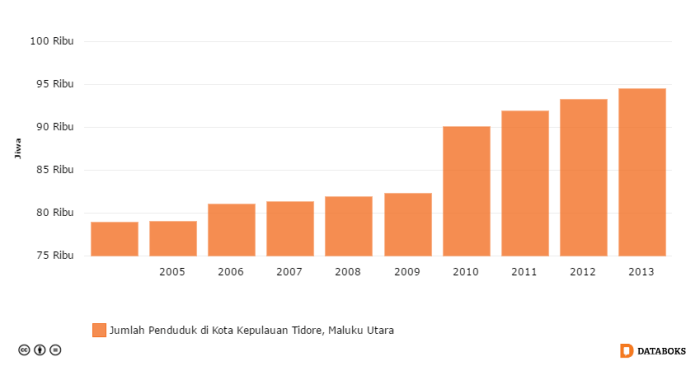jumlah penduduk di kota kepulauan tidore maluku utara 2004 2013 by katadata - Agromarine, Solusi Infrastruktur Prioritas Jokowi Bagi Tidore