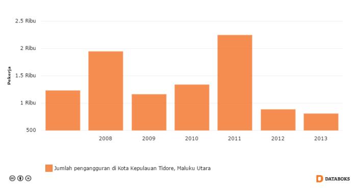 jumlah pengangguran di kota kepulauan tidore maluku utara 2007 2013 by katadata - Agromarine, Solusi Infrastruktur Prioritas Jokowi Bagi Tidore