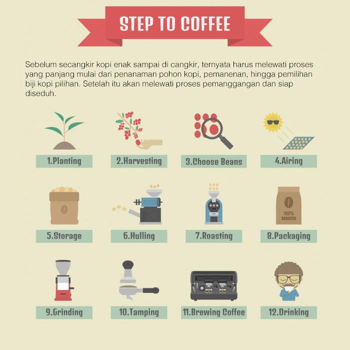 step to coffee - Secangkir Semangat Kopi Kapal Api Jelas Lebih Enak