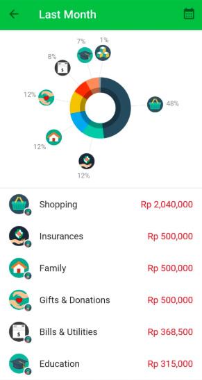 money lover - Gaya Hidup Jenius Mengapa Blogger Perlu Mengatur Keuangan
