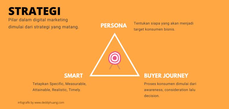 strategy digital marketing