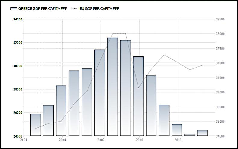 GDP per Capita PPP