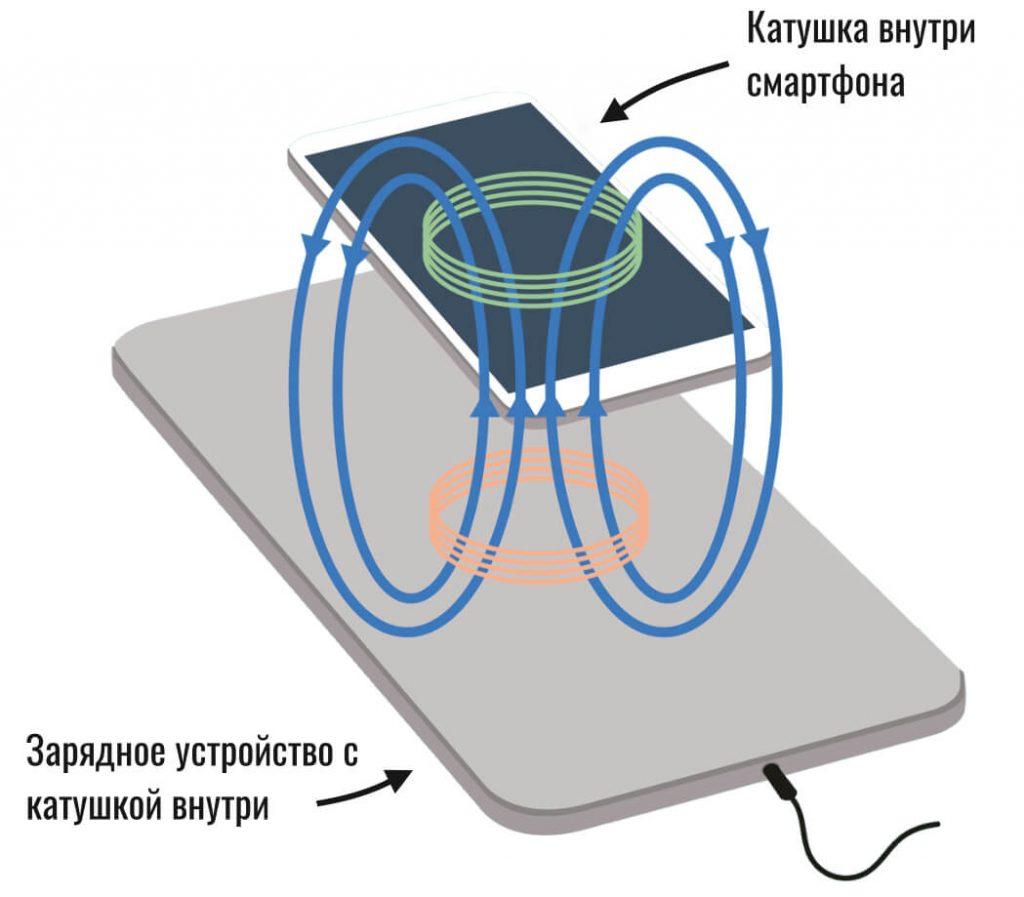 Comment fonctionne de chargement sans fil