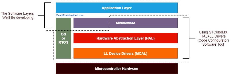STM32 Software Layered Architecture And Our Focus