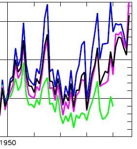 Yamal sensitivity standardized 1950-1996
