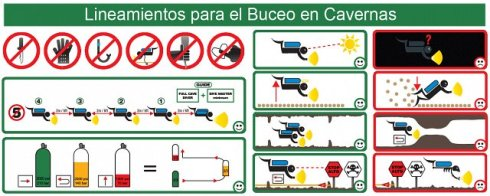 Safety Rules for Cavern diving in the Cenotes