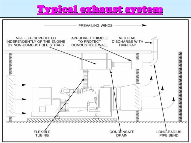 diesel generator site title
