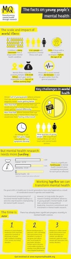 MQ Mental Health Infographic
