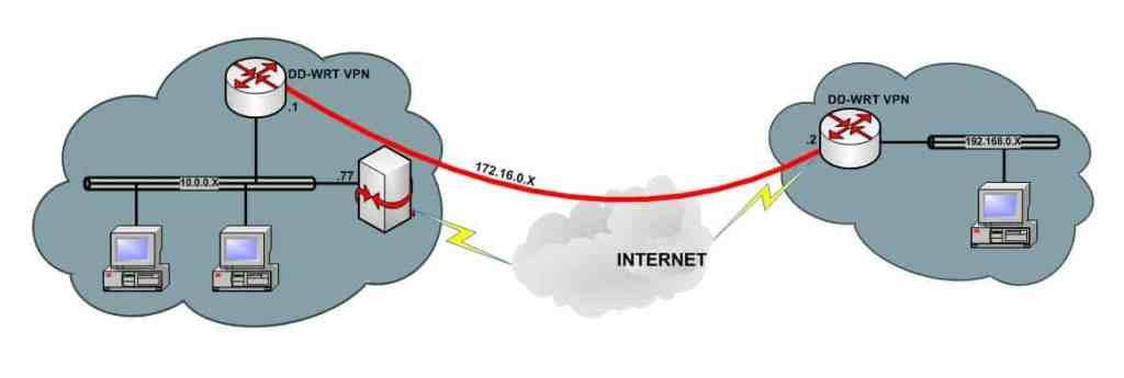 DD-WRT VPN diagram