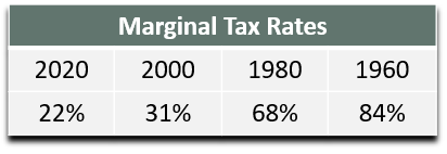 Marginal tax rate on an $85,000 income over rolling 20-year time periods starting in 1960 and ending in 2020