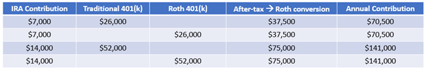 Potential IRA & 401(k) annual contributions for individuals and couples over 50 years old