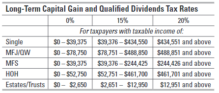 Long-term capital gain rates for each filing status based on taxable income for 2019.