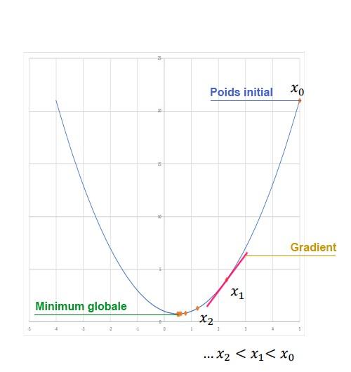 schéma de la descente du gradient pour atteindre le minimum global