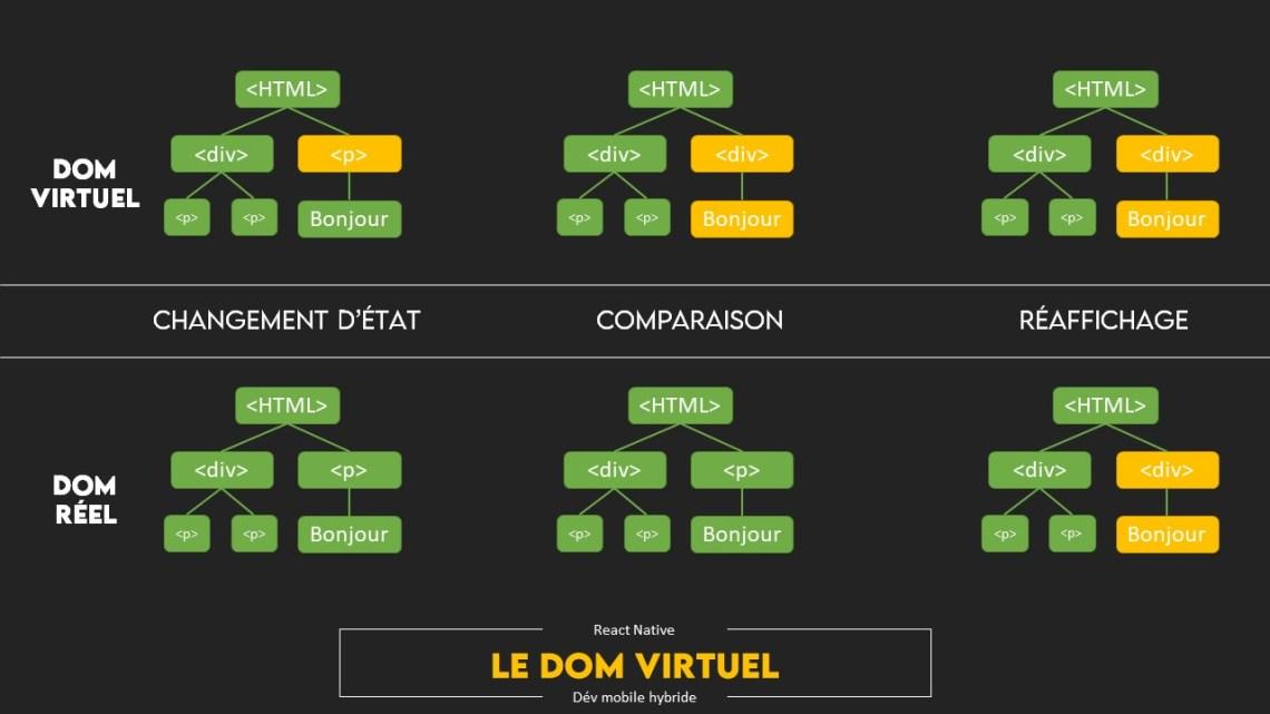 virutal dom vs real dom