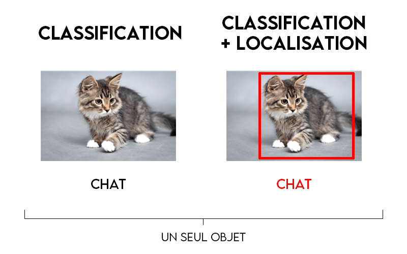 image segmentation object detection localization deep learning cnn keras tensorflow