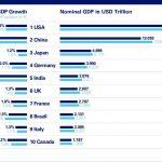 जीडीपी के द्वारा दुनिया की टॉप 10 इकॉनमी