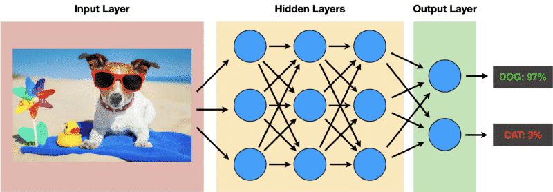 Structure of an artificial neural network.