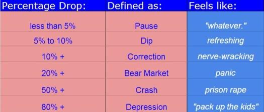 defining stock market modes depression crash bear correction