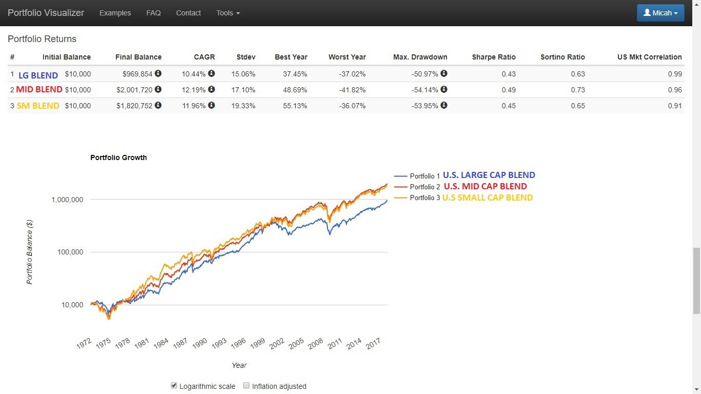 Best Long-Term Performance U.S. Mid Cap Blend ETFs 1.1 ~ Deep Value ... bddffca4b5d8e