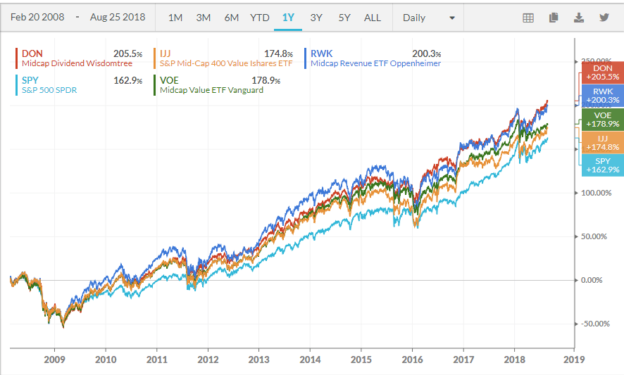 ... Mid Cap Value ETFs and an S P 500 index fund using the back-testing  tools available at KOYFIN. KOYFIN adds a little flare by showing in the  cumulative ... 0f091b50bd1ea