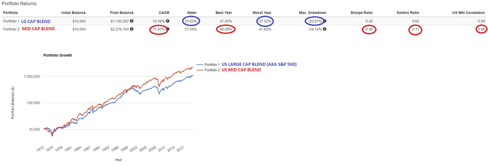 https://i2.wp.com/deepvalueetfaccumulator.com/wp-content/uploads/2020/01/MID-CAP-BLEND-VS-LG-CAP-BLEND-JAN-1972-DEC-2019.png?ssl=1