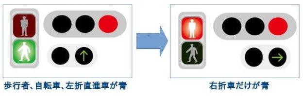 歩車分離式(右折車両分離方式)になりました。