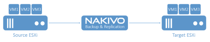 Nakivo for VMware replication