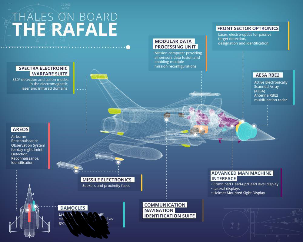 RAFALE v/s  FGFA:- Future of Indian Airforce - Defense News