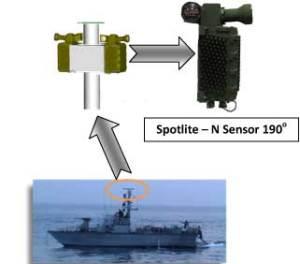 RAFAEL's Spotlite N conceptual system layout