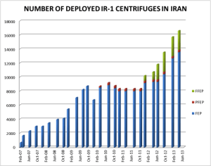 The number of centrifuges deployed in Iran's uranium enrichment facilities 207 - 2013. Source: ISIS report.