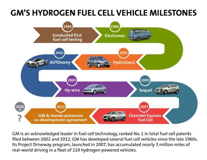 GM-FuelCell-MIlestones_725