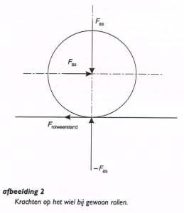 krachten op het wiel