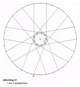 vlechten en richten van het wiel