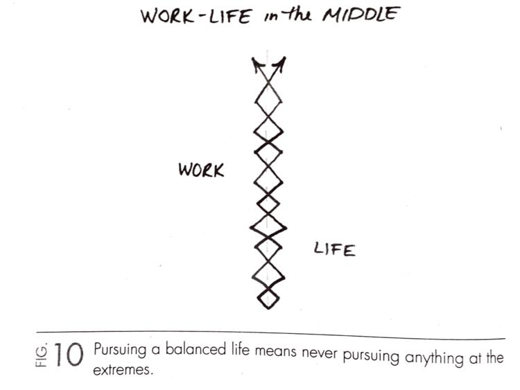 Graphique représentant l'équilibre parfait entre la vie privée et la vie professionnelle. C'est tellement symétrique que ce n'est pas très palpitant !