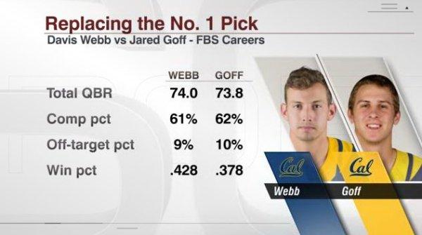 ESPN Davis Webb Jared Goff