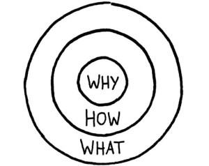 Golden Circle van Simon Sinek: Why, How, What