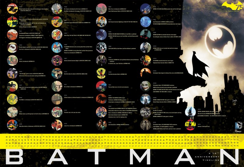 comics-batman-day-timeline