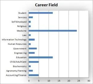 Career Field Graph
