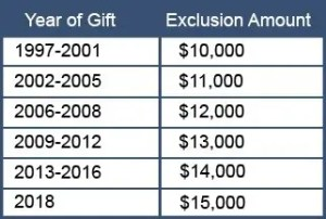 Annual Exclusion Gift Amount Table