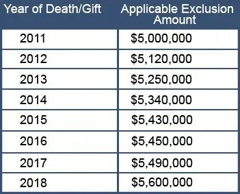 2018 Estate and Gift Tax ExclusionsDavenport, Evans, Hurwitz ...